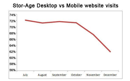 Stor-Age desktop website usage percentage 2014